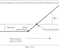 Как торговать бинарными опционами без индикаторов