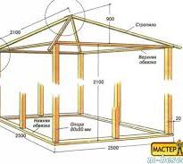 У какой строительной компании лучше заказать проекты беседок?