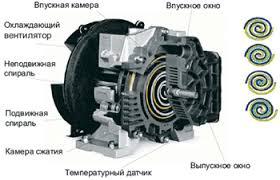 компрессор спирального типа купить